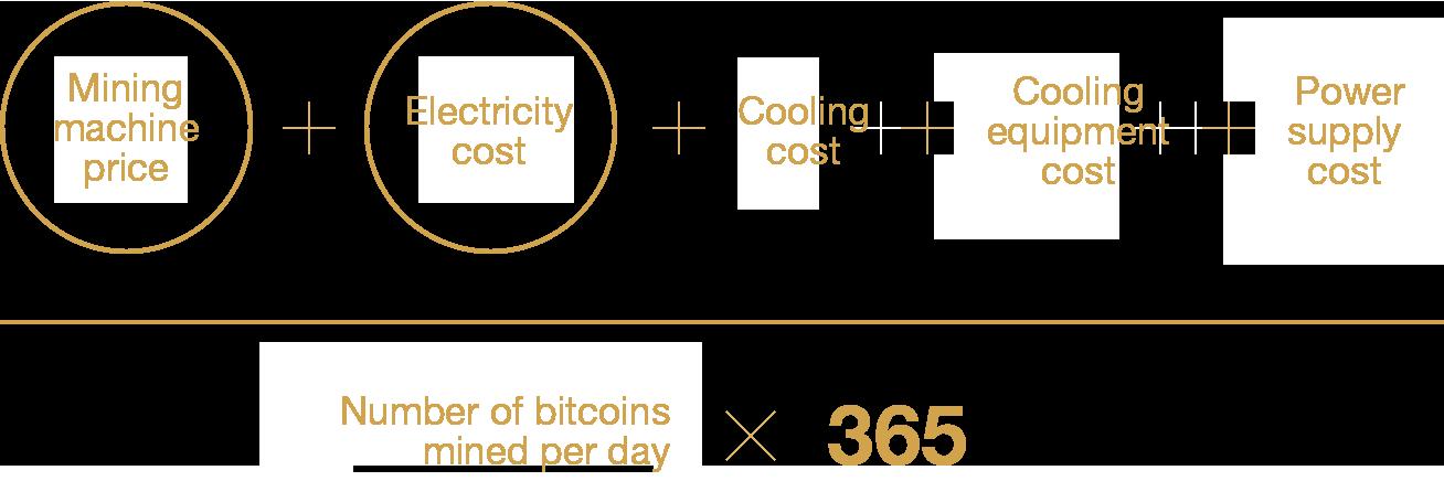 Calculaton of bitcoin breakeven