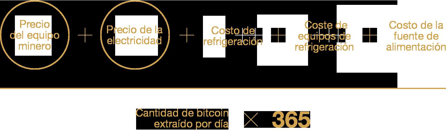 Cálculo de pérdida y ganancia del Bitcoin
