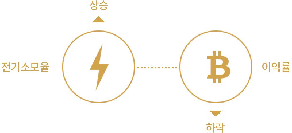 전기소모율과 이익률의 상관관계