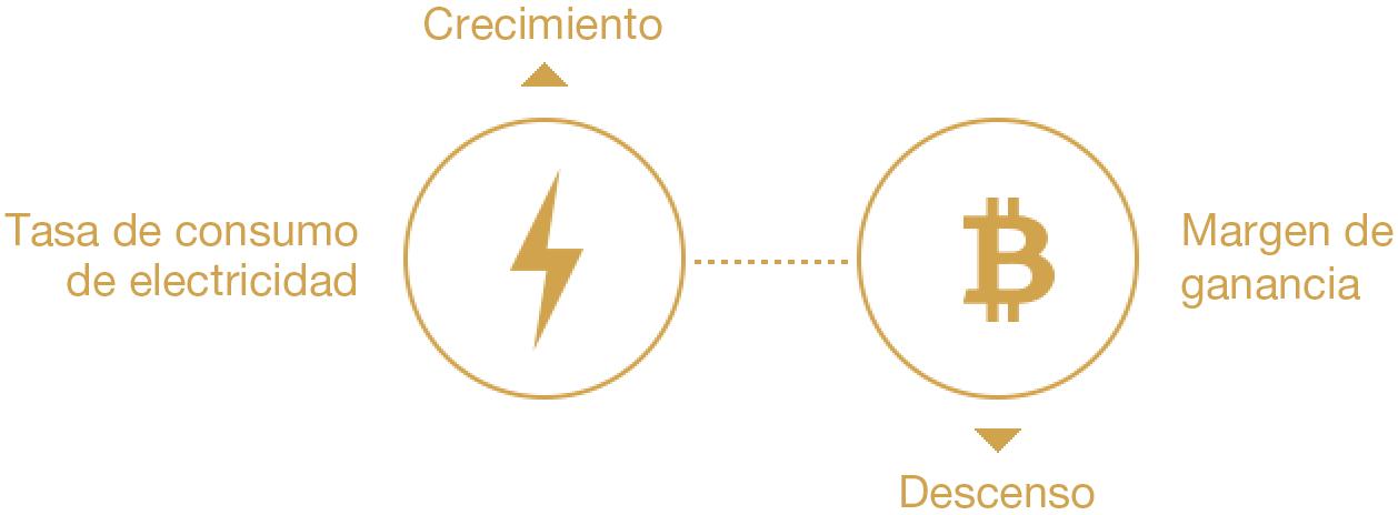 Correlación de la tasa de consumo de electricidad y margen de ganancia