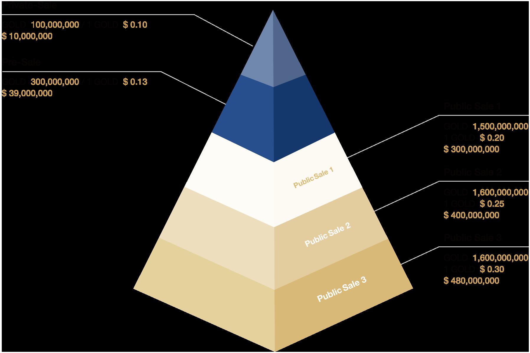 토큰 판매 피라미드