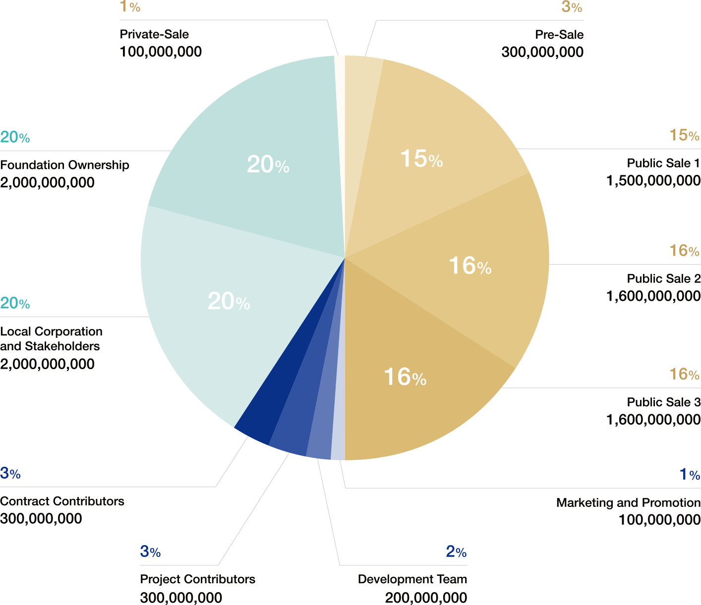 Token Distribution diagram
