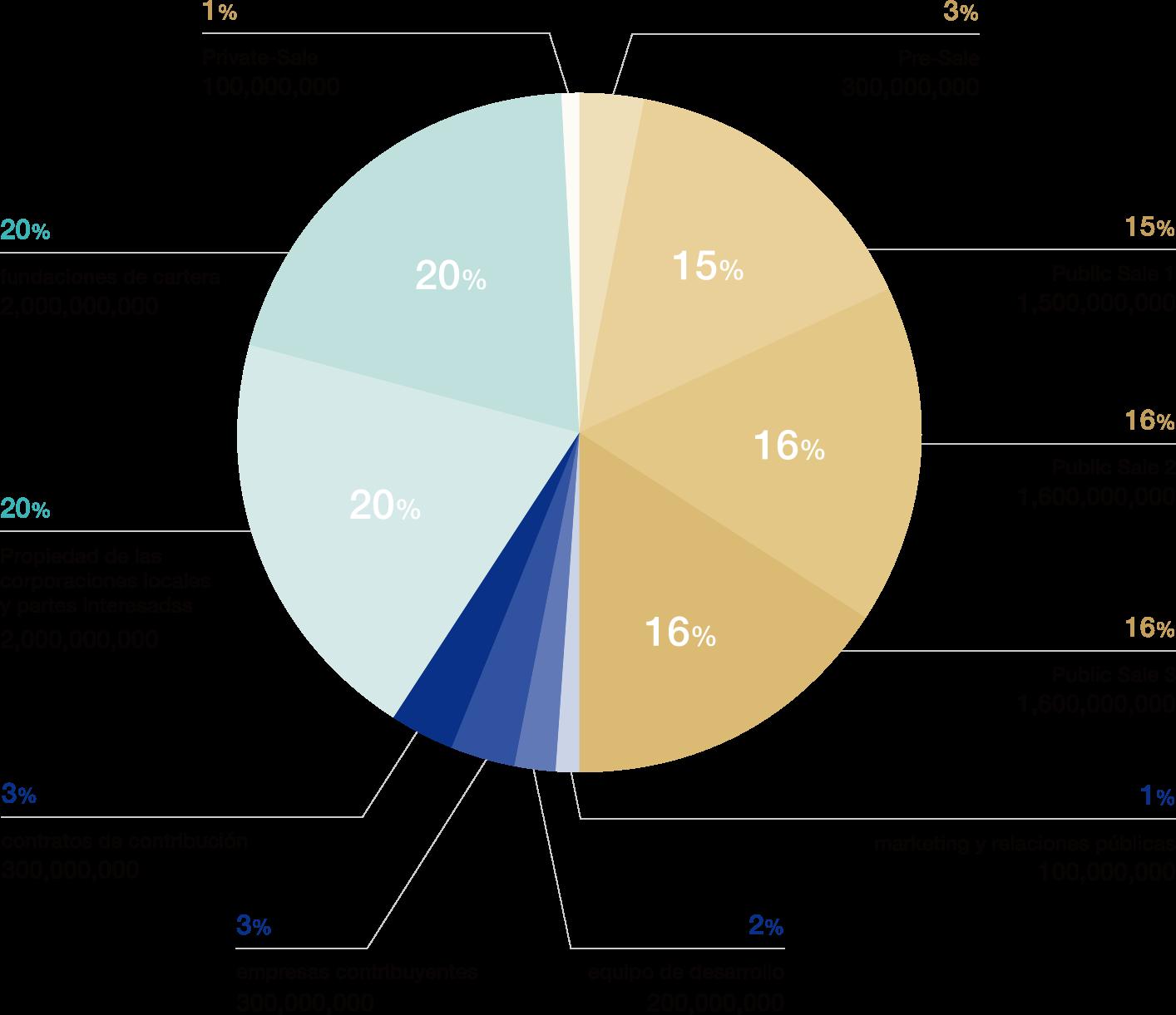 Distribución de Token diagram